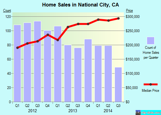 National City,CA real estate house value index trend