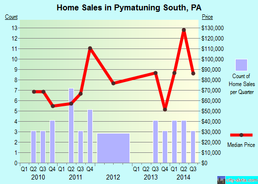 Pymatuning South,PA real estate house value index trend