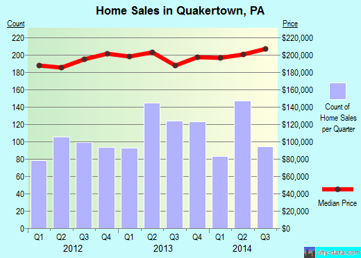 Quakertown,PA real estate house value index trend