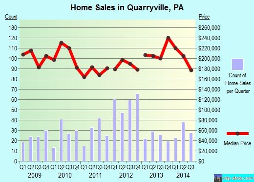 Quarryville,PA real estate house value index trend