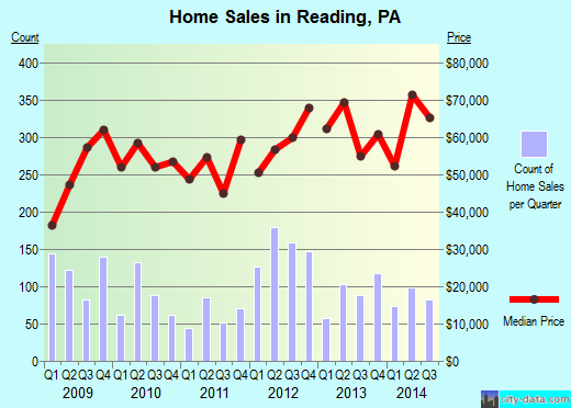 Reading,PA real estate house value index trend
