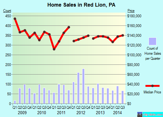 Red Lion,PA real estate house value index trend