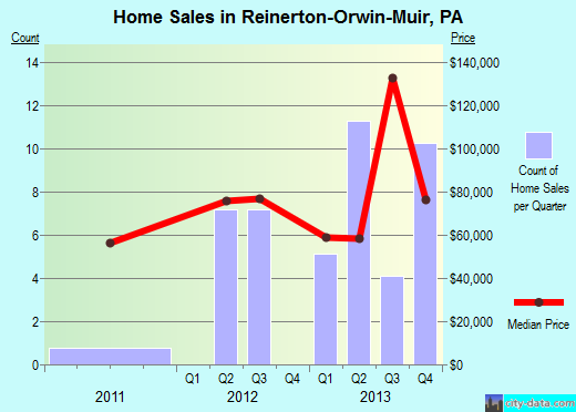 Reinerton-Orwin-Muir,PA real estate house value index trend