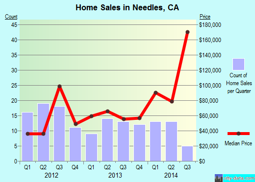 Needles,CA real estate house value index trend