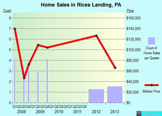 Rices Landing,PA real estate house value index trend