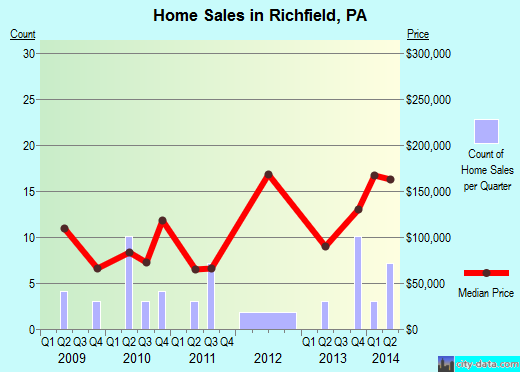 Richfield,PA real estate house value index trend