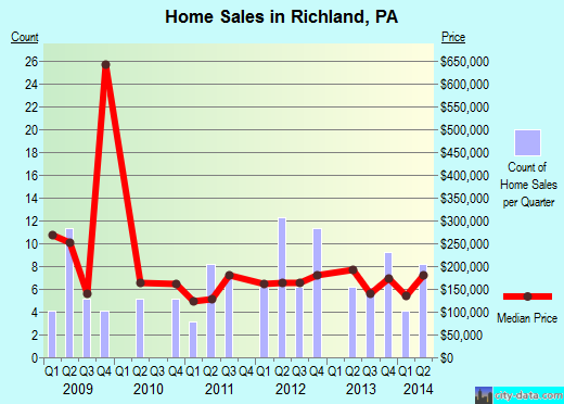 Richland,PA real estate house value index trend