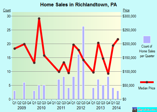 Richlandtown,PA real estate house value index trend