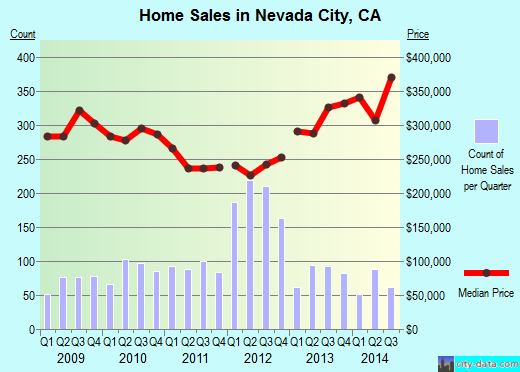 Nevada City,CA real estate house value index trend