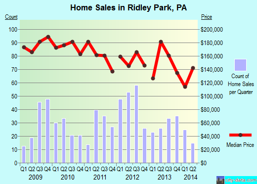 Ridley Park,PA real estate house value index trend