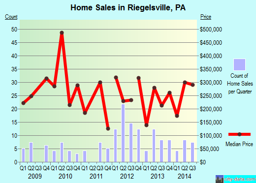 Riegelsville,PA real estate house value index trend