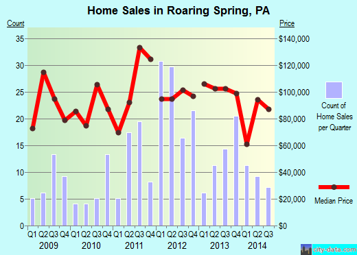 Roaring Spring,PA real estate house value index trend