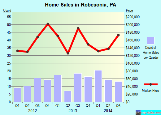 Robesonia,PA real estate house value index trend