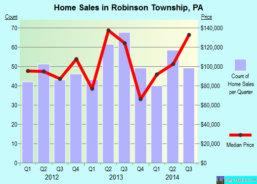 Robinson Township,PA real estate house value index trend