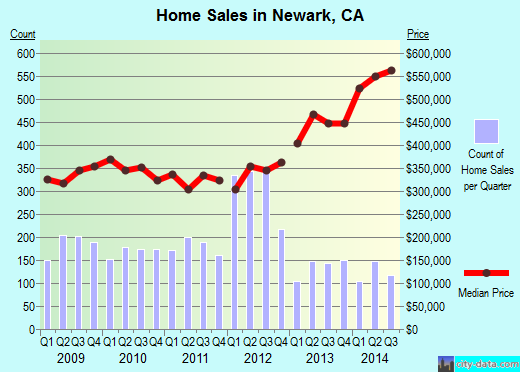 Newark,CA real estate house value index trend