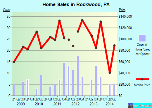 Rockwood,PA real estate house value index trend