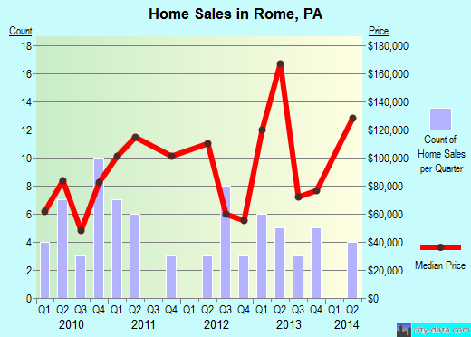 Rome,PA real estate house value index trend