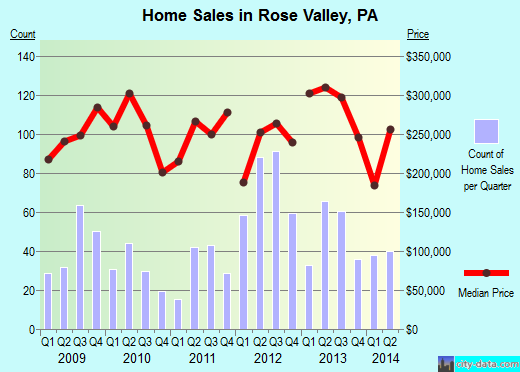 Rose Valley,PA real estate house value index trend