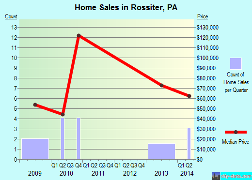 Rossiter,PA real estate house value index trend