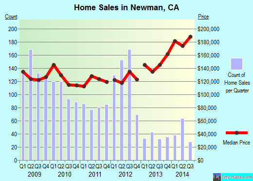 Newman,CA real estate house value index trend