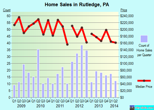 Rutledge,PA real estate house value index trend