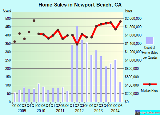 Newport Beach,CA real estate house value index trend
