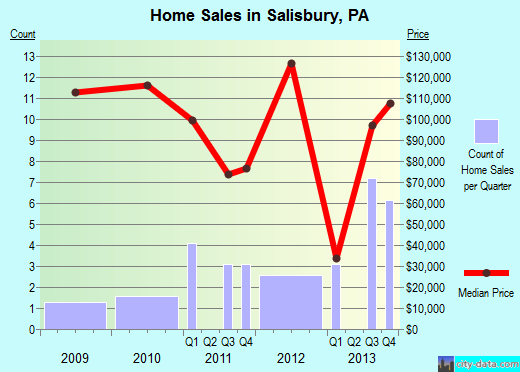 Salisbury,PA real estate house value index trend
