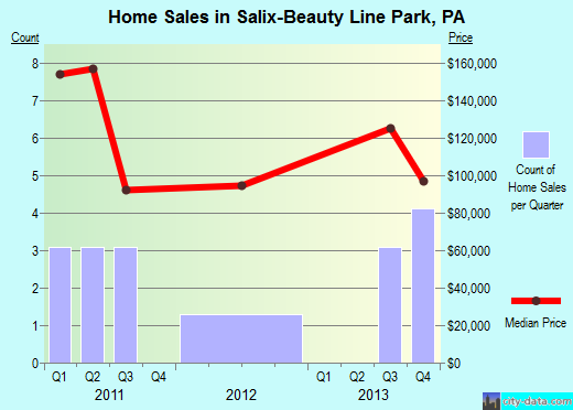 Salix-Beauty Line Park,PA real estate house value index trend