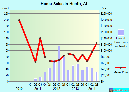 Heath,AL real estate house value index trend
