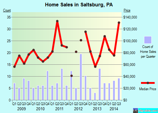 Saltsburg,PA real estate house value index trend