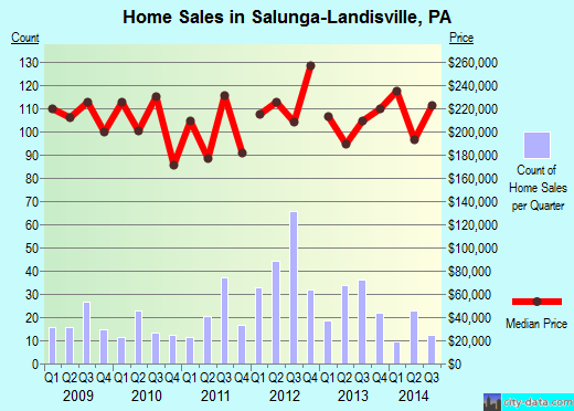 Salunga-Landisville,PA real estate house value index trend