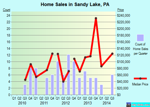 Sandy Lake,PA real estate house value index trend