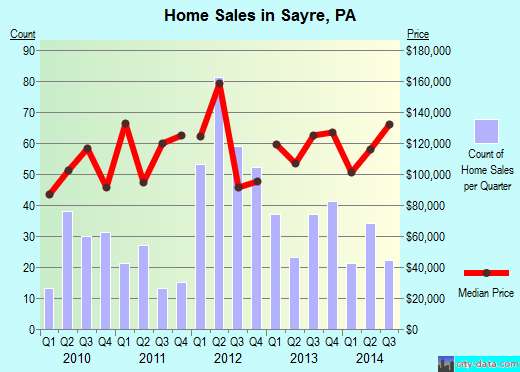 Sayre,PA real estate house value index trend