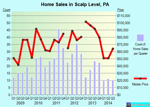 Scalp Level,PA real estate house value index trend