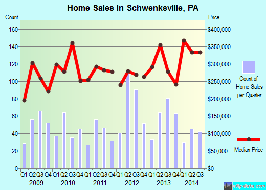 Schwenksville,PA real estate house value index trend