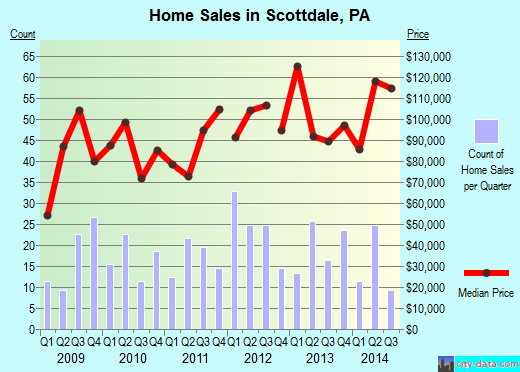 Scottdale,PA real estate house value index trend
