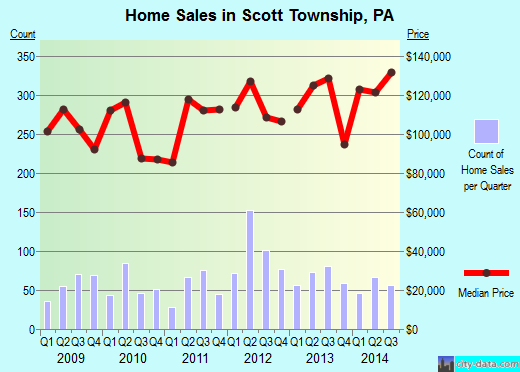 Scott Township,PA real estate house value index trend