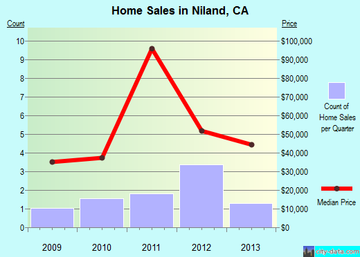 Niland,CA real estate house value index trend