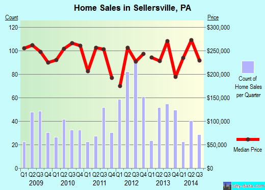 Sellersville,PA real estate house value index trend
