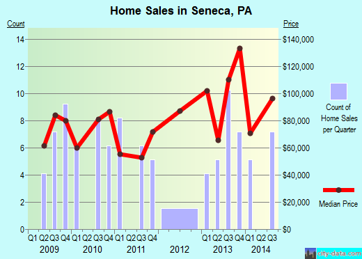 Seneca,PA real estate house value index trend