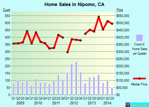 Nipomo,CA real estate house value index trend