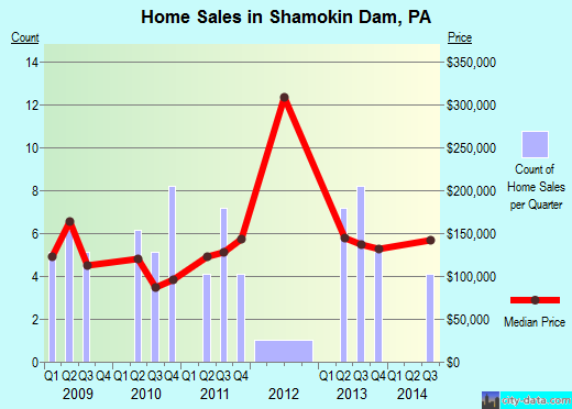Shamokin Dam,PA real estate house value index trend