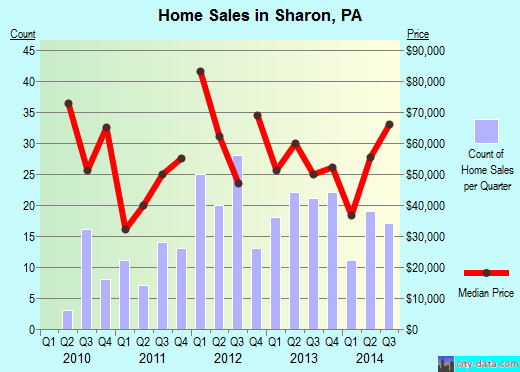 Sharon,PA real estate house value index trend