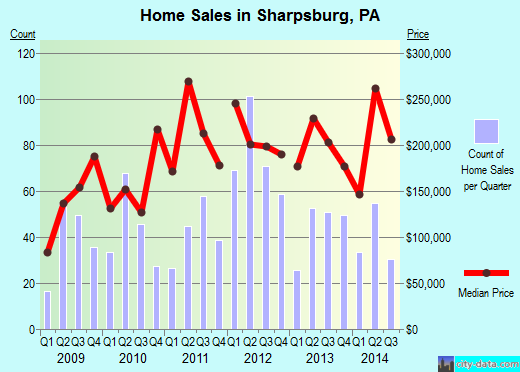 Sharpsburg,PA real estate house value index trend