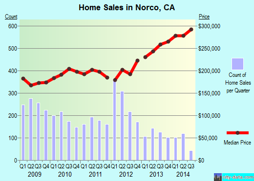 Norco,CA real estate house value index trend