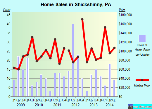 Shickshinny,PA real estate house value index trend