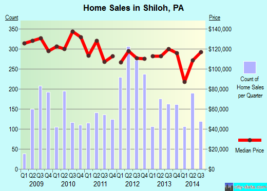 Shiloh,PA real estate house value index trend