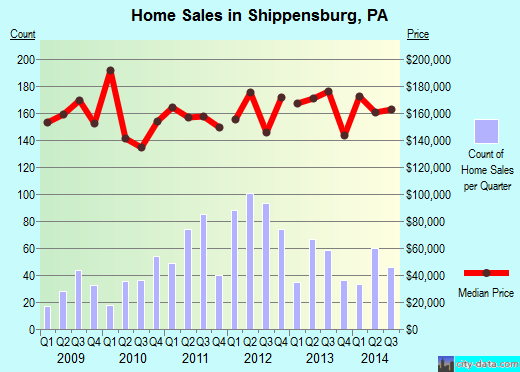 Shippensburg,PA real estate house value index trend