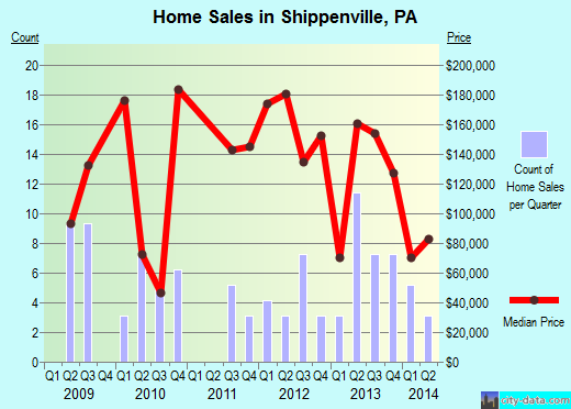 Shippenville,PA real estate house value index trend