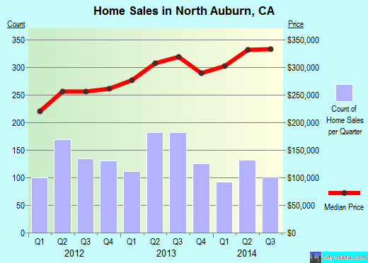 North Auburn,CA real estate house value index trend